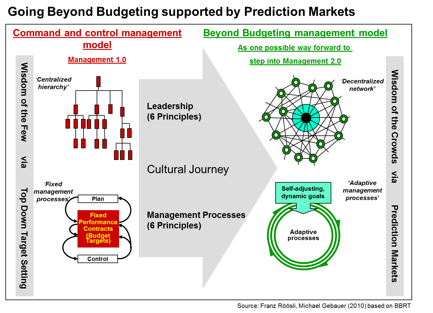 beyond budgeting What is beyond budgeting bjarte bogsnes vice president - performance management development chairman - beyond budgeting round table europe1.