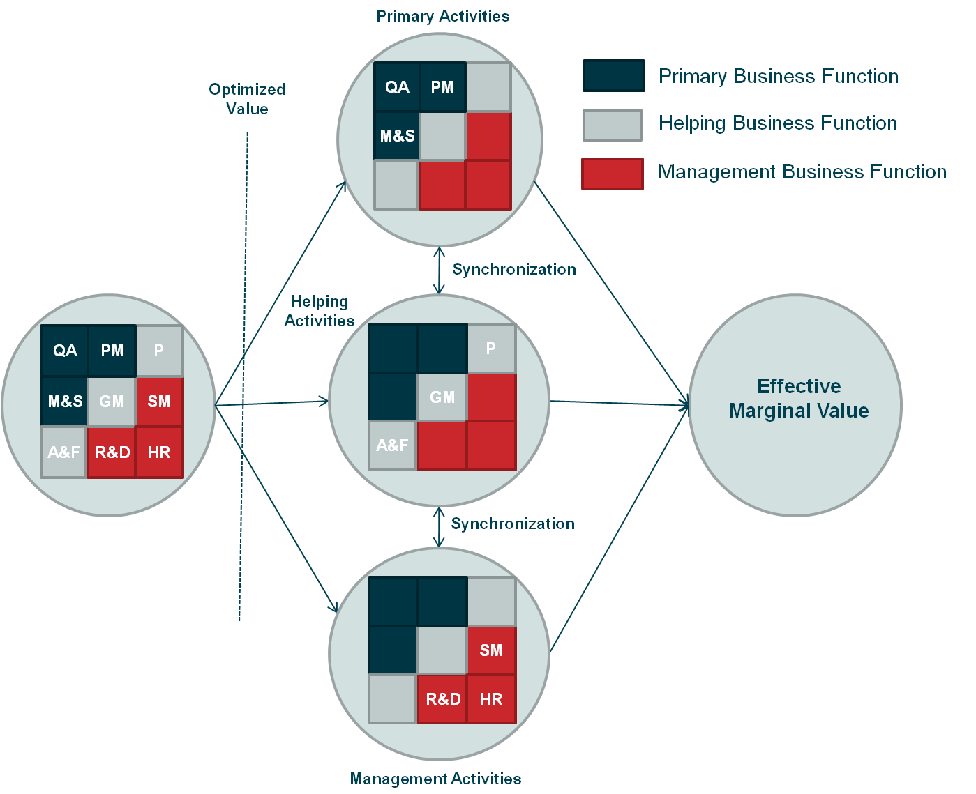 Mapping of Porter's value chain activities into business