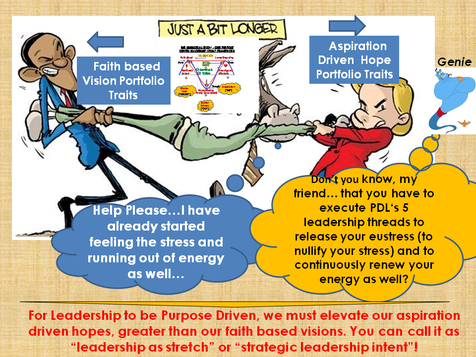 Leadership The Purpose Driven Way As Stretch And Eustress