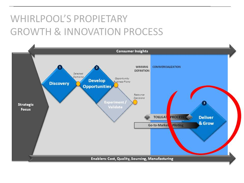 what is process innovation pdf