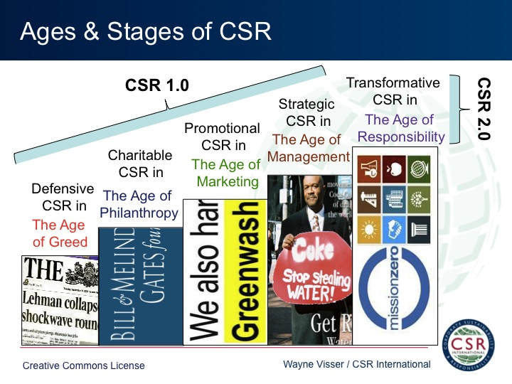 CSR 2.0: Reinventing Corporate Social Responsibility for ...