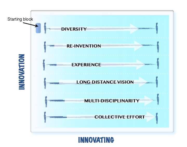 18 laps swimming the innovation waves doing the surface reality check management innovation for Olympic size swimming pool depth