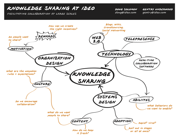 ideo the organization and management innovation Ideoorg is tackling through multiple innovation we've thought a lot about what it means for a mission-driven design organization to make a dent.