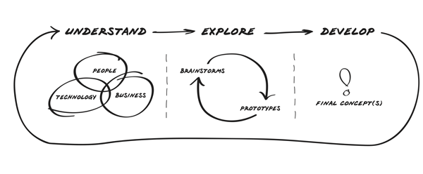 1000 images about innovation on pinterest for Ideo product development