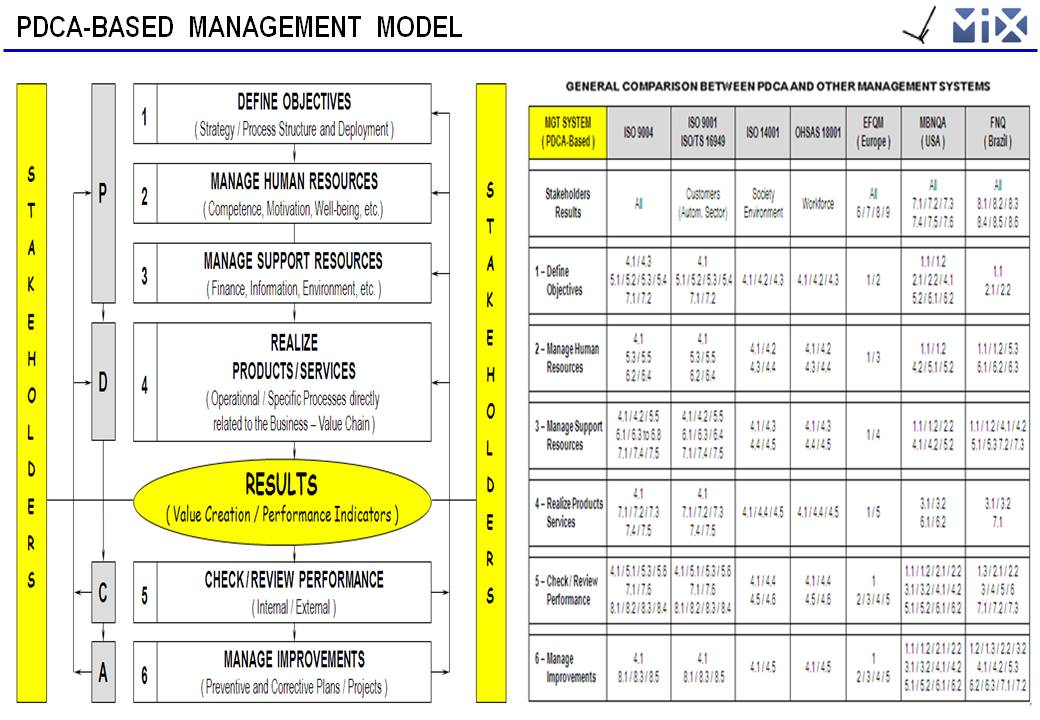 Management A Social Technology Applied To Complex Systems