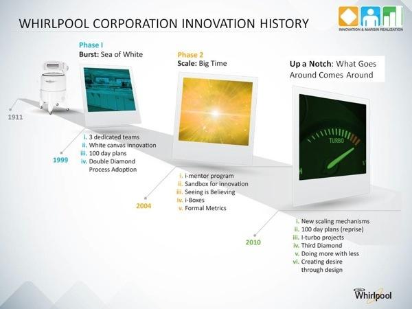 whirlpool u0026 39 s innovation journey  an on