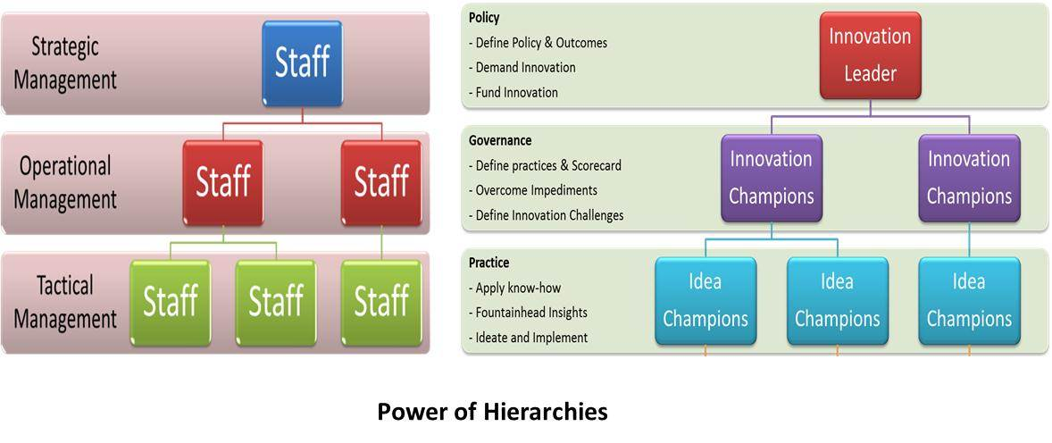 Power of Hierarchies