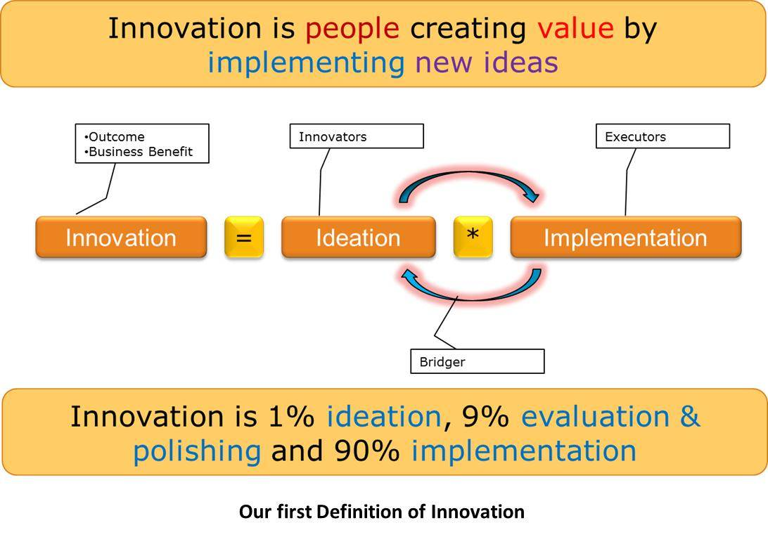 Am: a Customer Centric Approach to Innovation