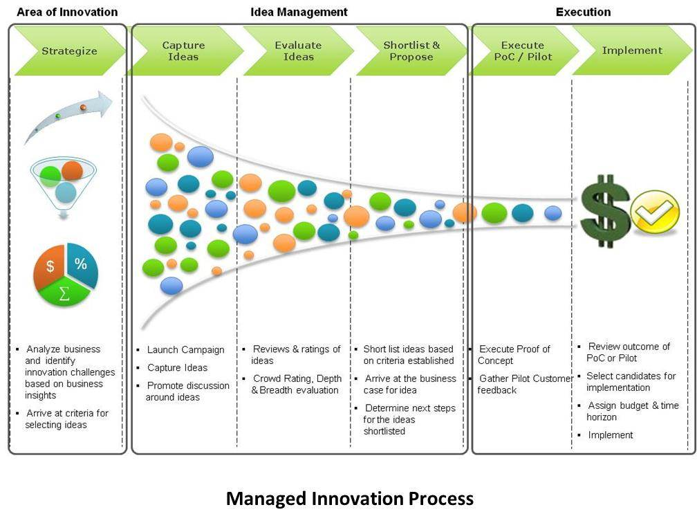 InnovationProcess