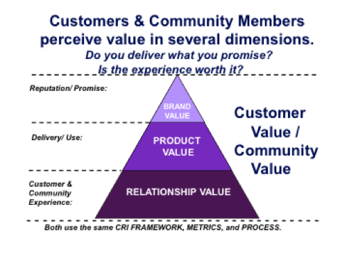 measure value creation with cri for longterm success