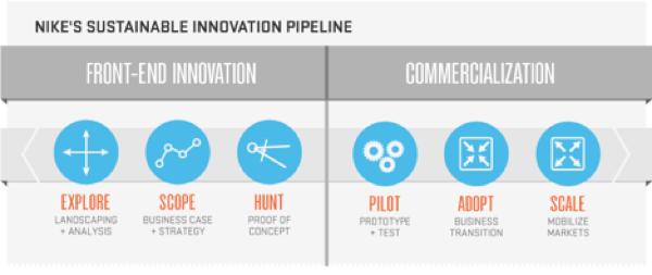 Despido arrendamiento Ajustarse  Nike's Gameplan for Growth that's Good for All | Management Innovation  eXchange