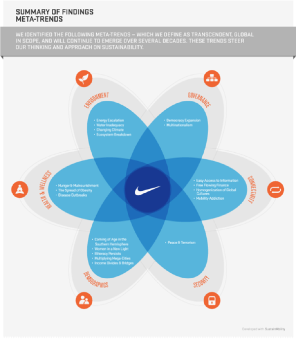 product life cycle nike shoe Nike shoes - cc license by marcberryreid  the overall score is mainly based on  the life cycle analysis of the materials (provided by consulting.