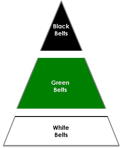 Belt piramide