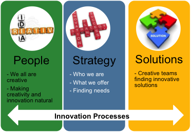 Building Innovation Competencies Through Fit For Purpose